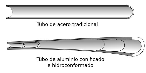 comparacdión de tubos