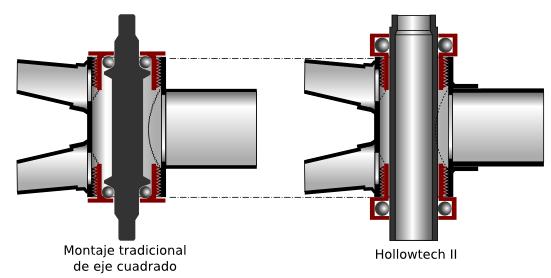 Nótese la posición de los rodamientos en ambos sistemas con una caja de centro inglesa de 68mm de largo