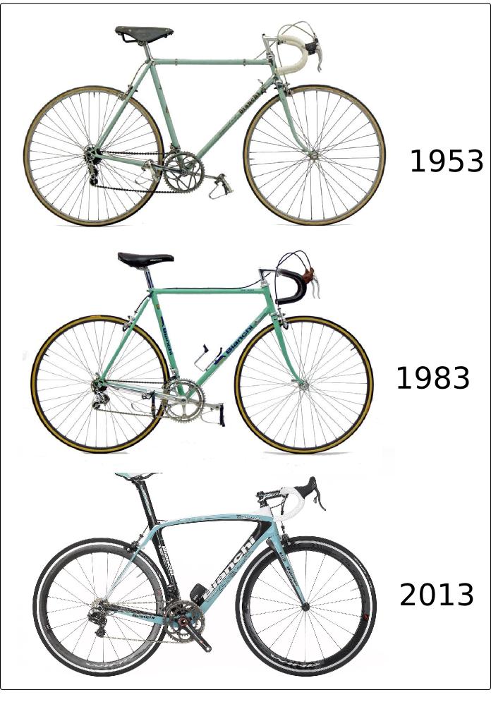 Evolución de Bianchi desde los 50
