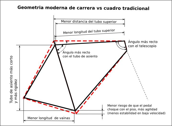 Cuadro tradicional en rojo vs cuadro con sloping